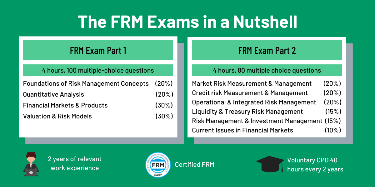 frm exam 300hours risk financial strategies study beginner management manager